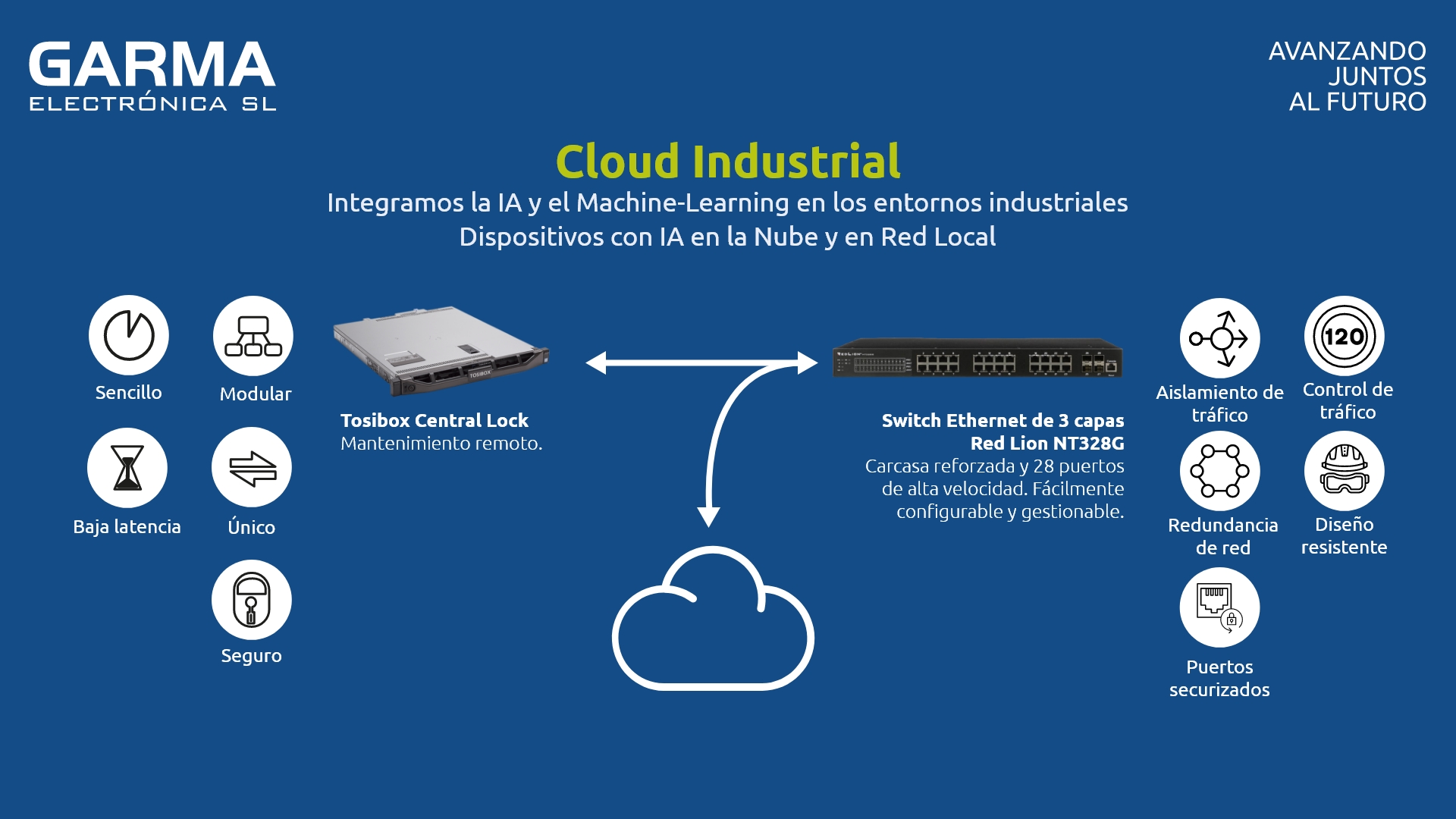 Cloud Industrial