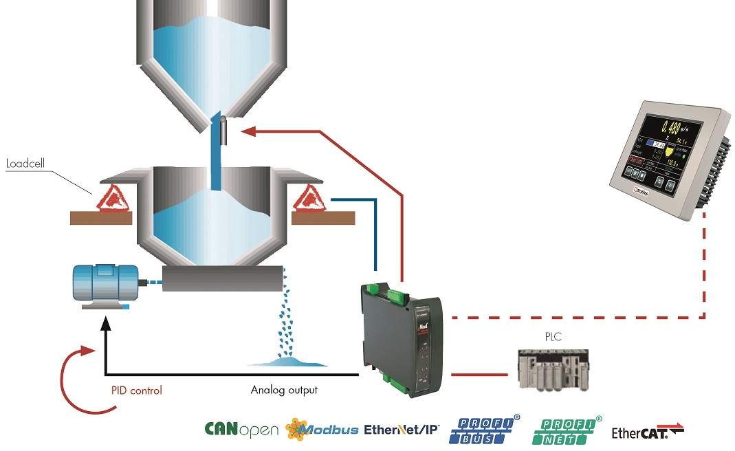 Continuous Weighing Controller For Loss In Weight Feeders