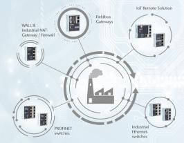 Helmholz - Soluciones seguras y eficientes para la automatización industrial.